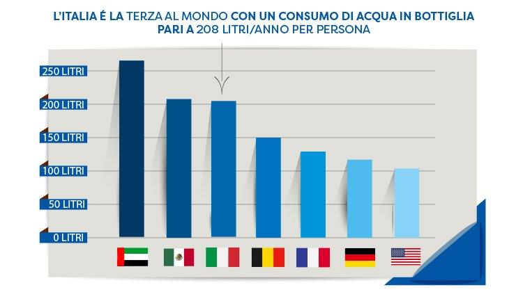 consumo acqua in bottiglia litri anno in Italia