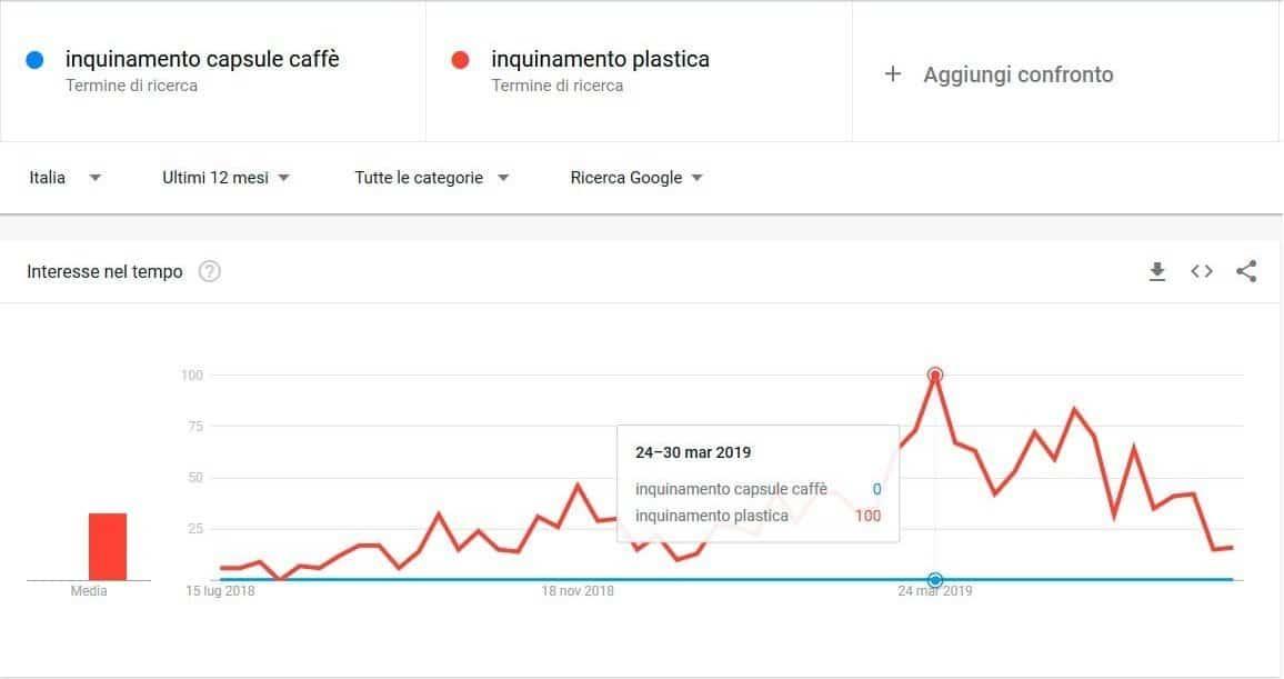 dati ricerca inquinamento capsule caffè ed inquinamento plastica in Italia